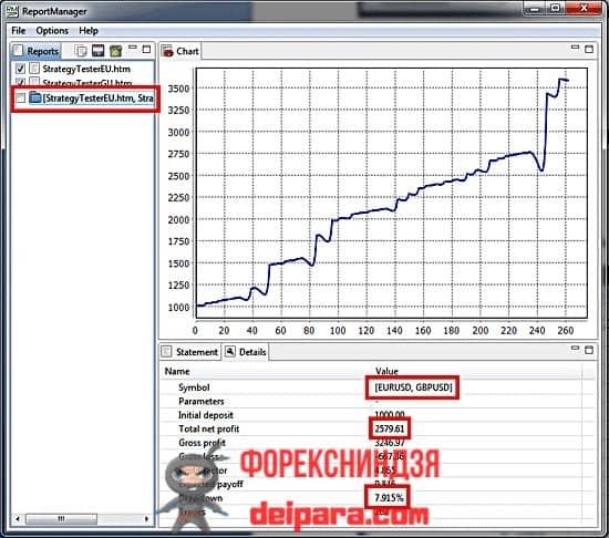 Рисунок 3. Внешний вид сводного отчета, выполненного в Report Manager по отчетам, показанным на рис. 2