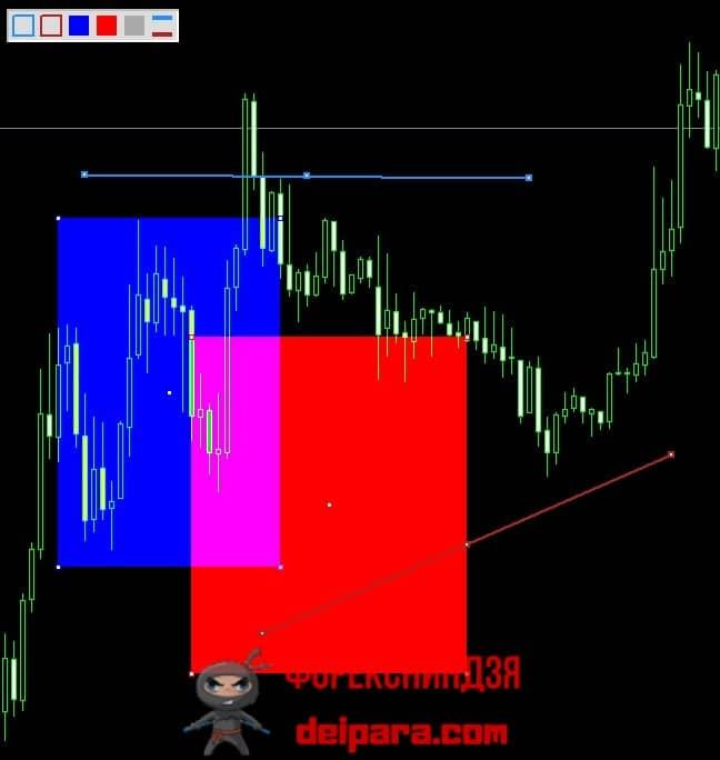 Рисунок 4. Пример графических фигур, которые позволяет рисовать в МетаТрейдере 4 индикатор Color Levels.