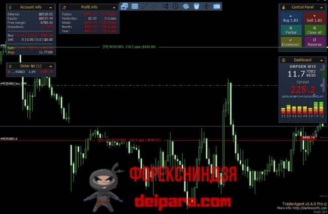 Рисунок 2. Торговая панель для МТ4 Pro_Trader.