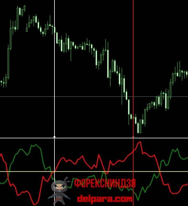 Рисунок 2. Пояснение к использованию индикатора Indicator Vortex.