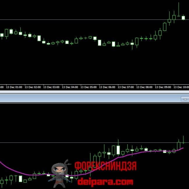 Рисунок 1. Для прибыльной торговли на 15-минутном таймфрейме (верхний график) просто необходимо анализировать старший ТФ (нижний график, на котором мувинг указывает восходящий тренд).