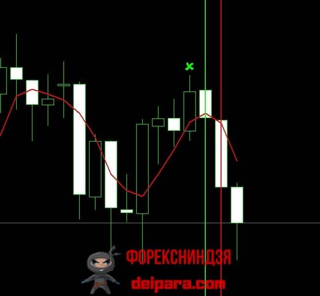 Рисунок 4. Определение тренда на ТФ D1 для последующего поиска торговых сигналов на 4-часовом таймфрейме.