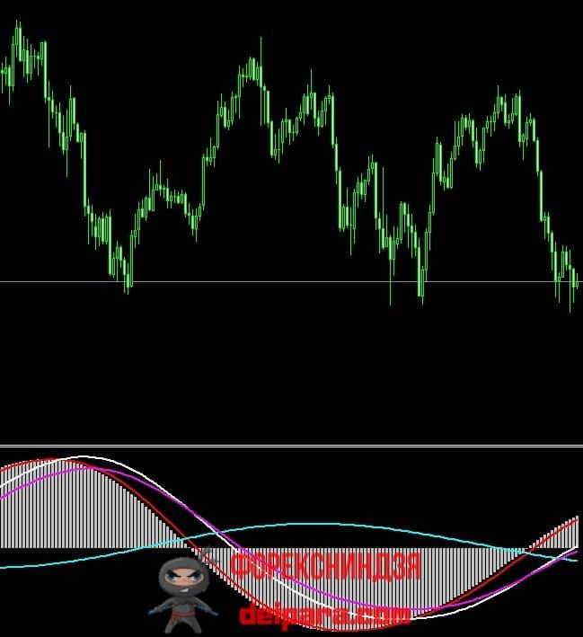Рисунок 1. Подходящий для нахождения на 4-часовом таймфрейме дивергенций индикатор Pan Prizma.