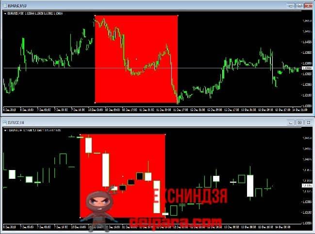 Рисунок 1. Удобное расположение графиков для анализа двух таймфреймов (красными прямоугольниками выделен интервал нисходящего тренда).