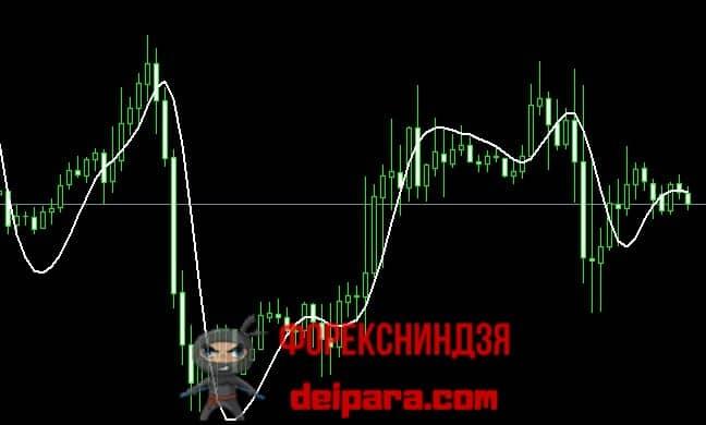 Рисунок 3. Индикатор SLMA для анализа движения рынка на старшем таймфрейме.