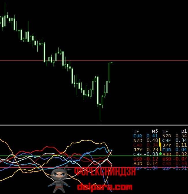 Рисунок 1. Форма отображения индикатора Currency Slope Strength.