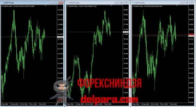 Экзотические валютные пары Форекс