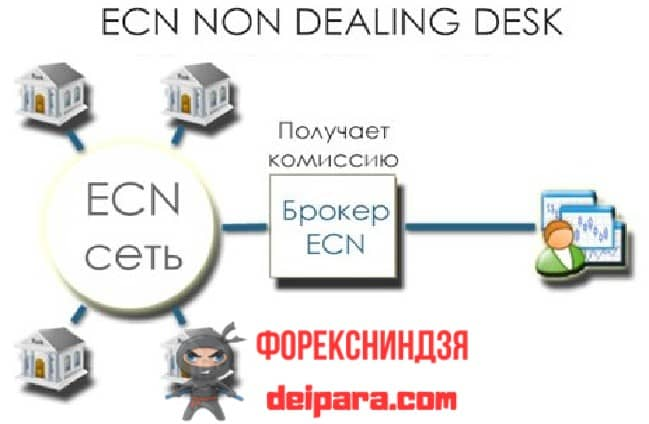 Рисунок 1. Упрощенная модель реализации механизма ECN-счета.