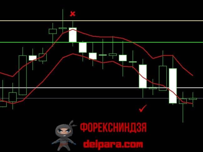 Рисунок 3. Сигнал на короткую позицию по индикаторам для большого таймфрейма EMA.