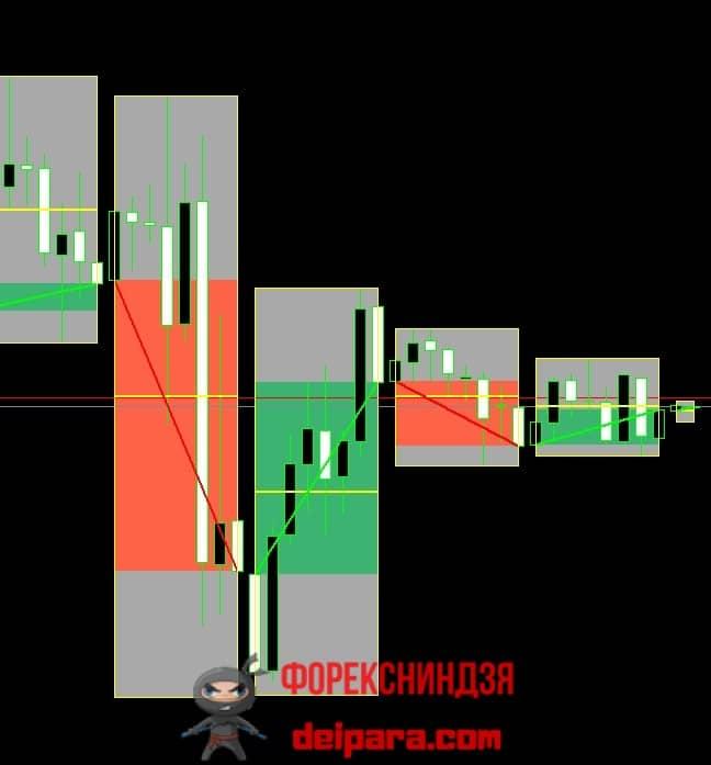 Рисунок 1. Индикатор, показывающий свечи старшего таймфрейма ShadowTF.