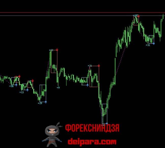 Рисунок 2. Индикатор PZ Day Trading Indicator для торговли форекс на краткосрочном таймфрейме.