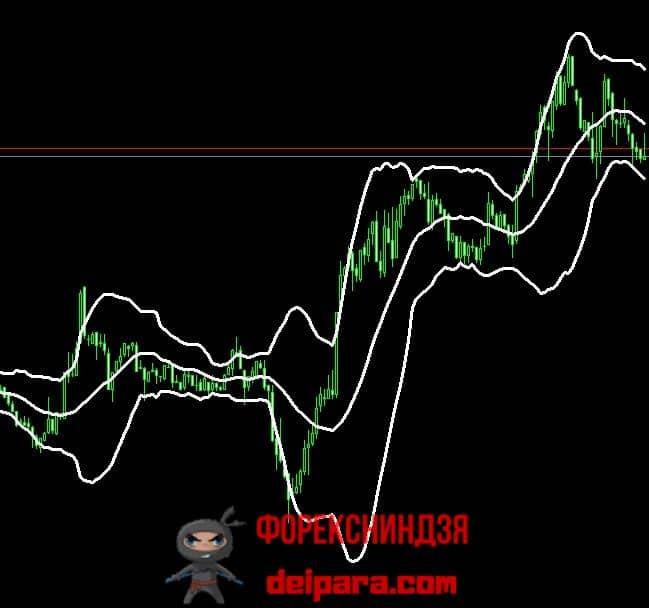 Рисунок 1. Полосы Боллинджера – подходящий для анализа краткосрочного таймфрейма индикатор.