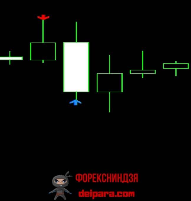 Рисунок 3. Фрагмент графика с двумя сигналами индикатора Binary Success на покупку бинарных опционов на таймфрейме H4 в пределах одного торгового дня.