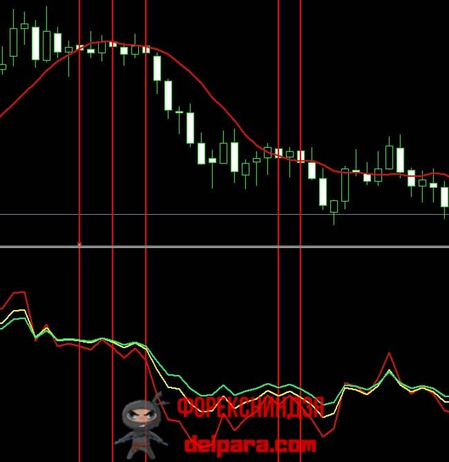 Рисунок 1. Продажные сигнальные свечи на недельном таймфрейме по стратегии «Три осциллятора».