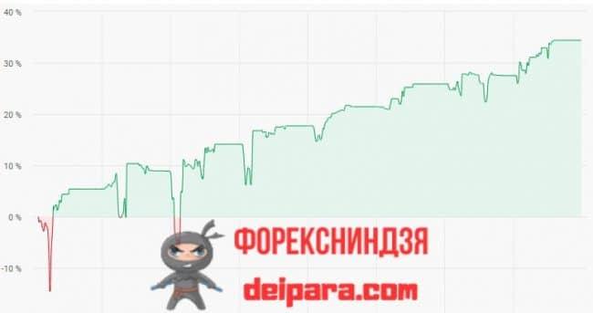 Рисунок 3. Пример графика, демонстрирующего прибыльность RAMM-счета.