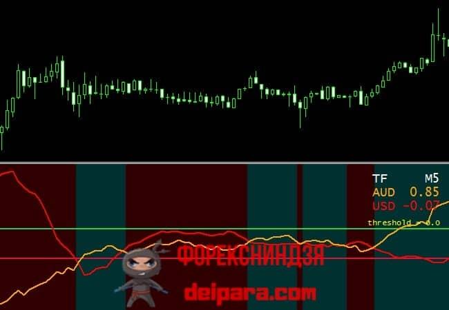 Рисунок 4. Движение линий валют Currency Slope Strength рядом друг с другом указывает на боковик на валютной паре.