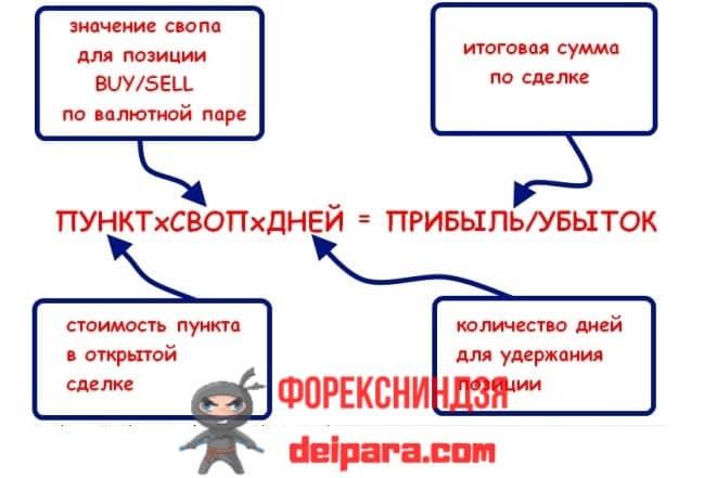 Рисунок 1. Влияние свопа на результат сделки, отсутствующий на счетах Swap Free.