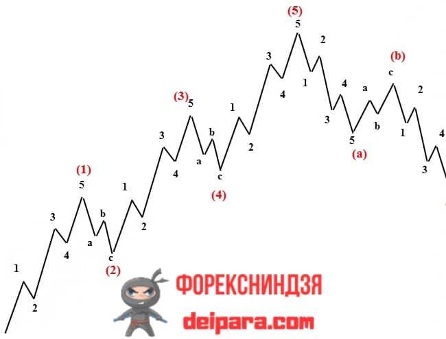Рисунок 5. Разметка графика при волновом анализе, который можно применять на часовых и более старших таймфреймах.