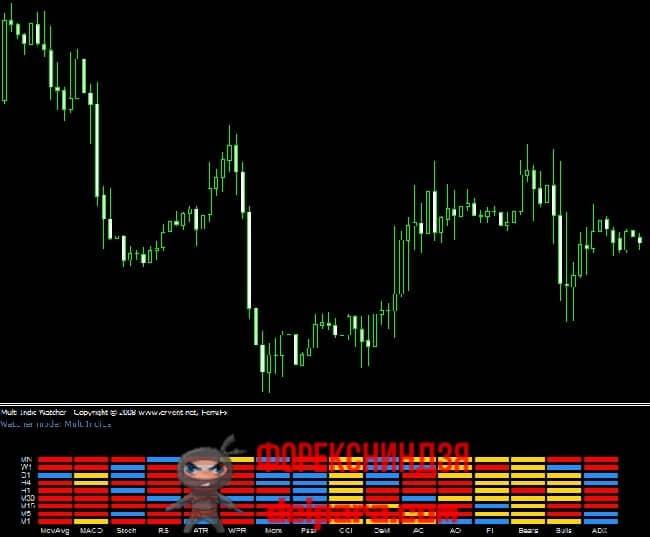 Рисунок 4. Индикатор Multi_Indic Watcher для анализа нескольких таймфреймов для принятия торговых решений.