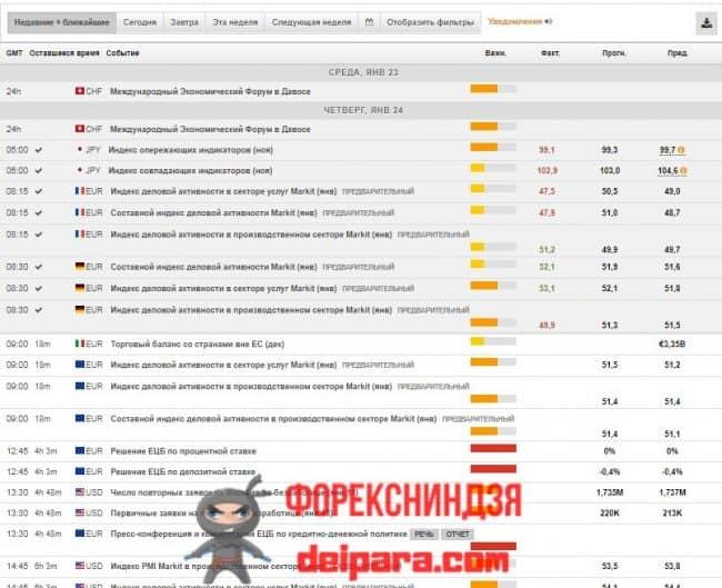 Рисунок 2. Вот так выглядит прототип экономического календаря Alpari Calendar, находящийся на FxStreet.com.