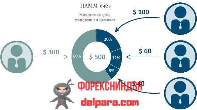 Рисунок 1. Вот так распределяются финансовые доли участников ПАММ-счета Альпари.