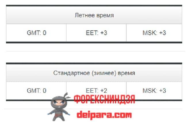 Рисунок 6. Зависимость времени брокера Альпари оп GMT от восточноевропейского (EET) и московского (MSK) времени.