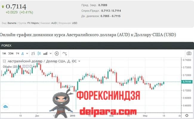 Рисунок 3. Страница с подробной информацией по котировкам Альпари для конкретной валютной пары.