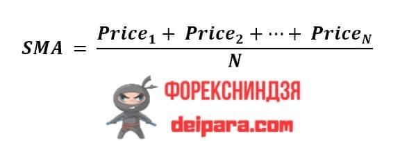 Рисунок 1. Вот эта формула и является ответом на вопрос – Индикатор SMA – что это?