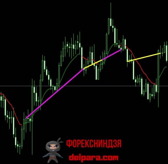 Рисунок 6. Поясняющий график форекс стратегии с EMA Color.