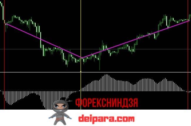 Рисунок 3. Торговые сигналы на пересечении с нулевым уровнем гистограммы индикатора OsMA – описание использования.