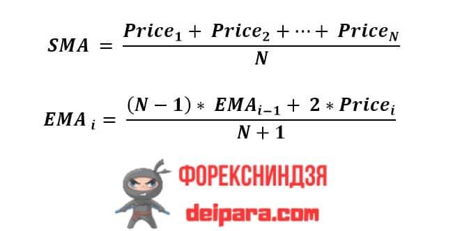 Рисунок 2. Формулы простого и экспоненциального метода скользящих средних.