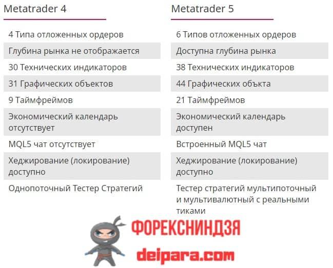 Рисунок 3. Основные отличия Телетрейд МТ5 от МТ4.
