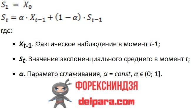 Рисунок 3. Рекуррентная формула расчета индикатора EMA.