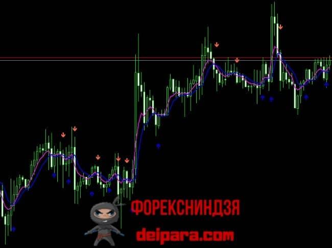 Рисунок 4. Индикатор точек пересечения средних линий 2 Moving Average Signal.