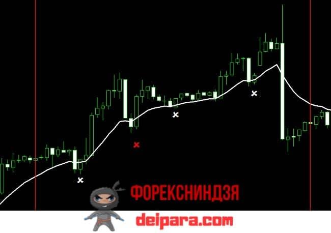 Рисунок 2. Пояснение для стратегии Moving Average на пересечениях цены и скользящей средней на восходящем тренде.
