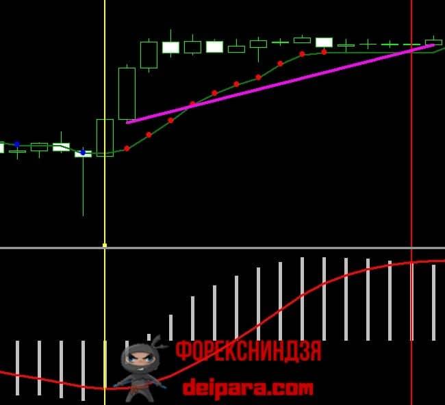 Рисунок 5. Пример для покупки по торговой системе с адаптивным скользящим средним, сигналы которого фильтруются с помощью MACD.