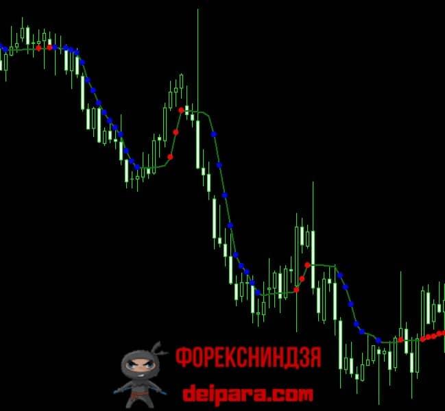 Рисунок 1. График индикатора Адаптивная Скользящая Средняя Перри Кауфмана в МетаТрейдер 4.
