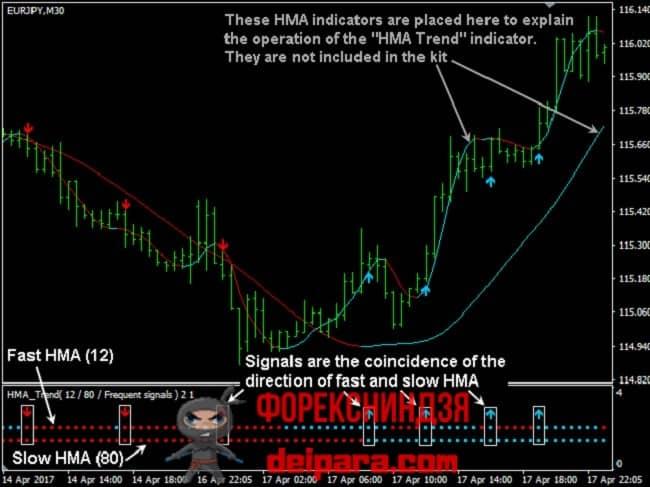 Рисунок 3. Вот такие сигналы рисует на графике индикатор HMA Modified.