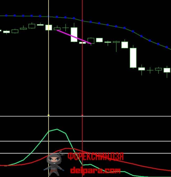 Рисунок 7. Продажа по Стохастику при фильтрации индикатором Adaptive Moving Average в MT4.