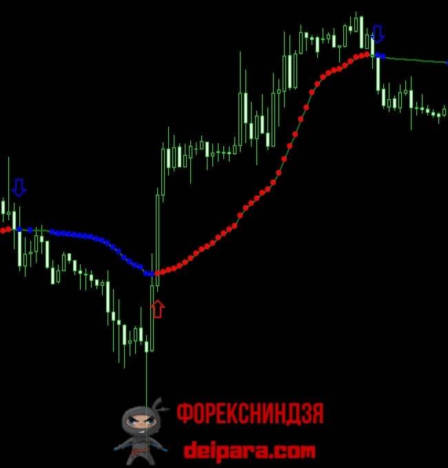 Рисунок 3. Описание сигналов адаптивной скользящей средней Кауфмана на смену тренда.