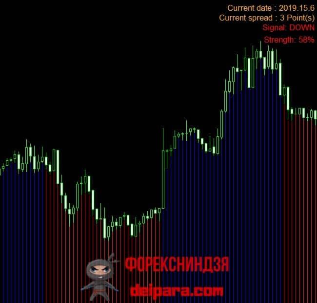 Рисунок 1. Вот такую графическую разметку и информер отображает индикатор Trend Striker Extreme на анализируемом графике.