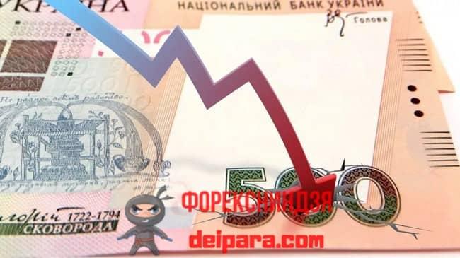 Рисунок 1. Девальвация нац валюты – это обычно долгосрочный и стабильный процесс.