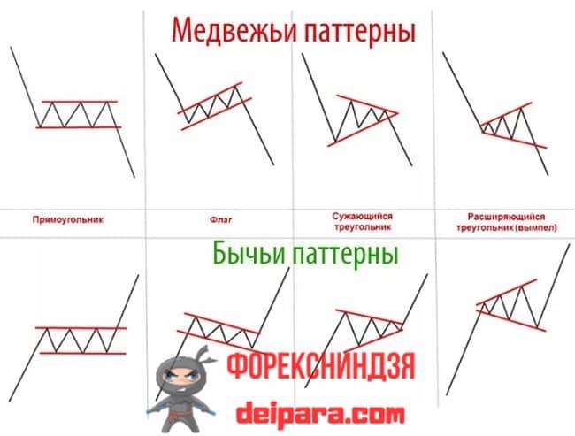Рисунок 1. Простейшие графические паттерны форекс.