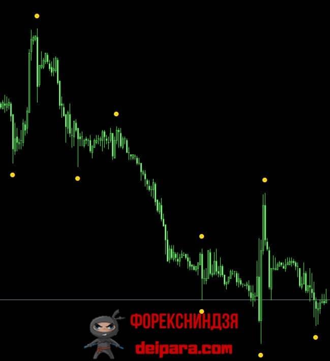 Рисунок 1. Сигналы индикатора Holy Signal – без перерисовки они не образуются.