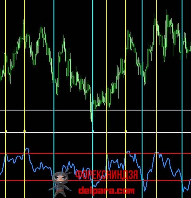 Рисунок 1. Сигналы осциллятора Demarker по перекупленностям и перепроданностям.