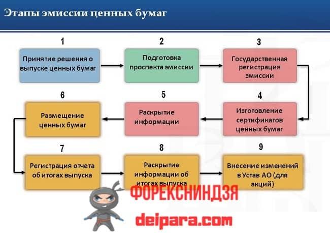 Рисунок 1. Схема процесса выпуска обыкновенных акций предприятия.