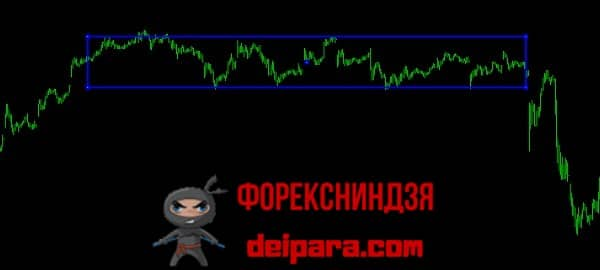 Рисунок 1. Флет на рынке форекс (выделен синим контуром) между восходящим (слева) и нисходящим (справа) трендами.