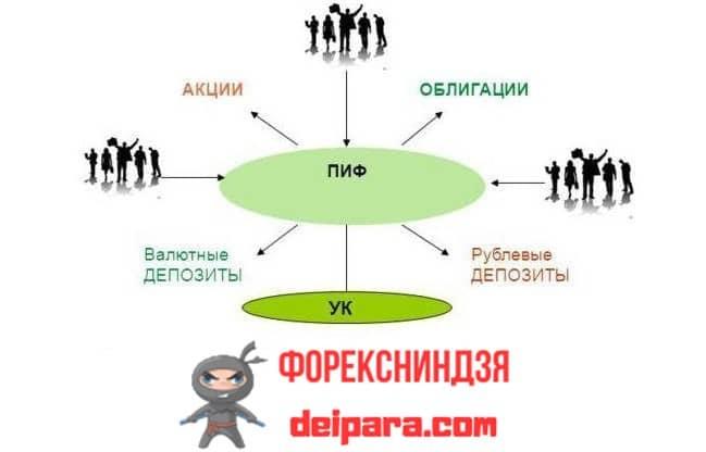 Рисунок 1. Схема распределения инвестиций в ПИФы.
