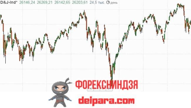 Рисунок 2. Вот так с общим незначительным ростом изменялась котировка акций голубой фишки США «индекс D&J».