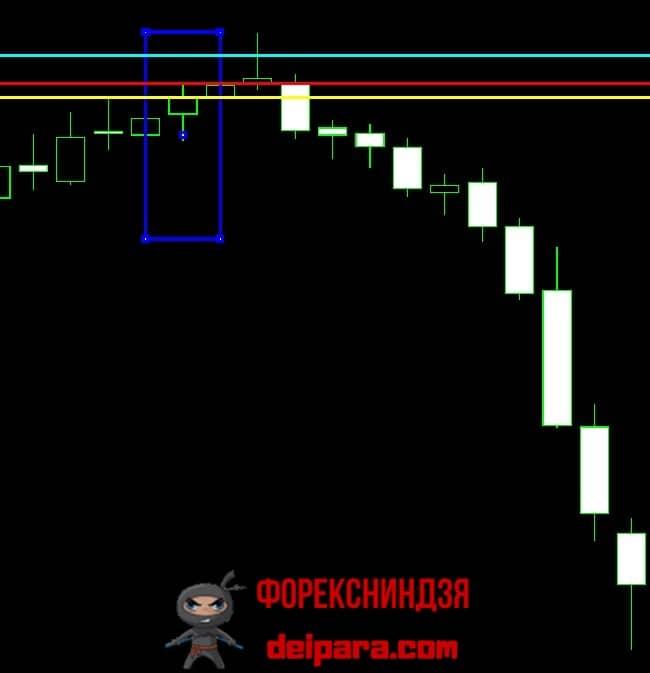 Рисунок 2. Покупка по самой простой стратегии на бирже форекс на восходящем тренде.